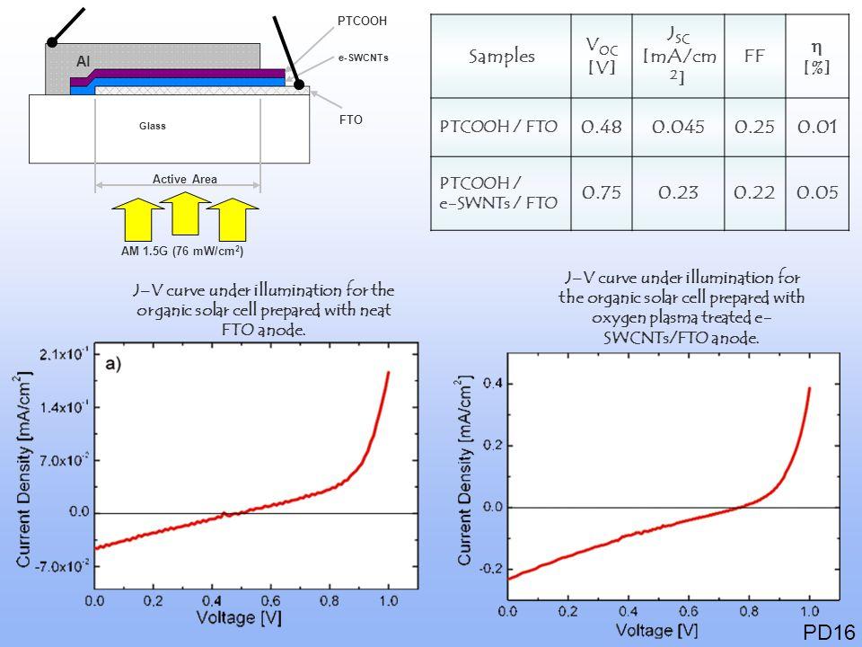 PD16 Samples VOC [V] JSC [mA/cm2] FF h [%] 0.48 0.045 0.25 0.01 0.75